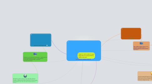 Mind Map: Віруси та шкідливе програмне забезпечення