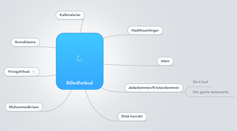 Mind Map: Billedforbud