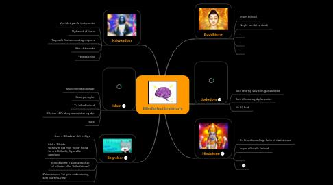 Mind Map: Billedforbud brainstorm