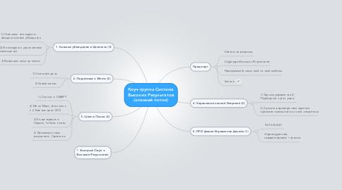 Mind Map: Коуч-группа Система Высоких Результатов (осенний поток)