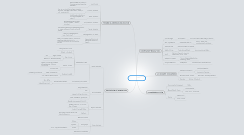 Mind Map: CHAPTER 10