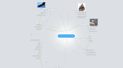 Mind Map: Leander James Houston-Enjady