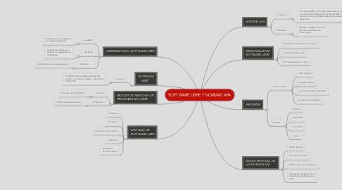 Mind Map: SOFTWARE LIBRE Y NORMAS APA