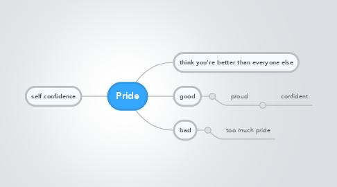 Mind Map: Pride