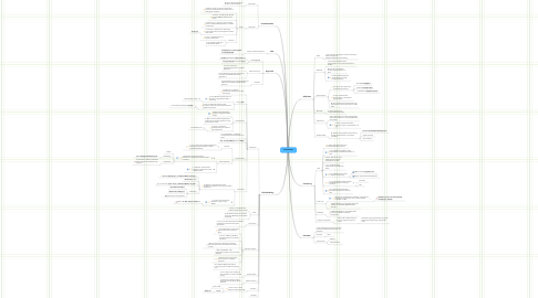 Mind Map: Dissertation