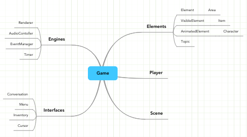 Mind Map: Game