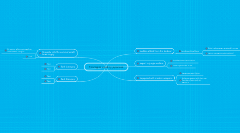 Mind Map: Strategies used by japanese