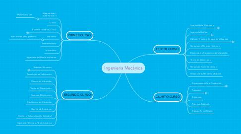 Mind Map: Ingenieria Mecánica