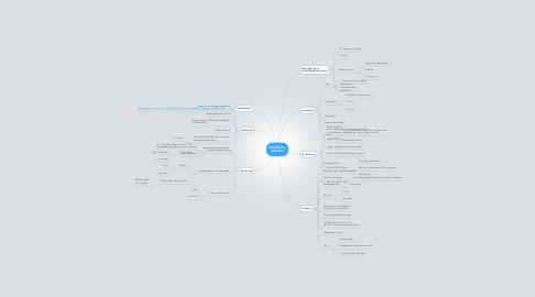 Mind Map: Schriftliche  Arbeiten