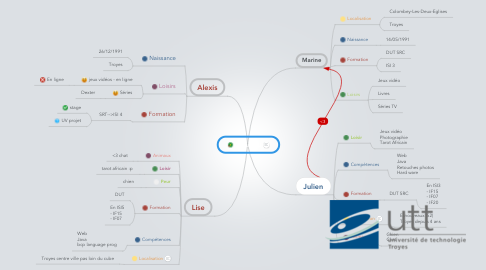 Mind Map: Groupe B