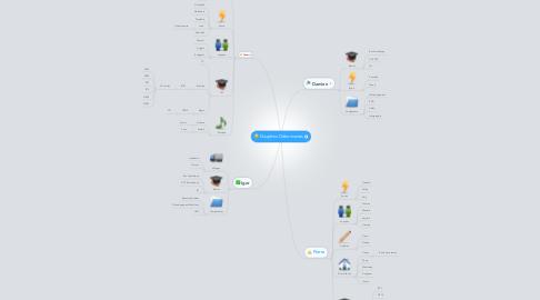 Mind Map: Dauphins Débonnaires
