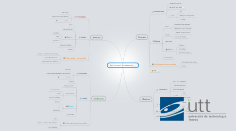 Mind Map: Les Fracassés  du eLearning