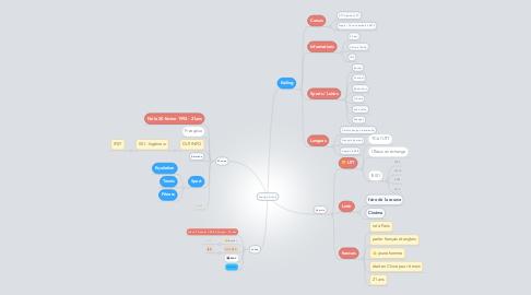 Mind Map: Groupe GI Joe