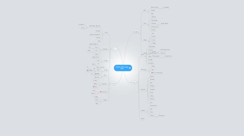 Mind Map: Groupe Jedi
