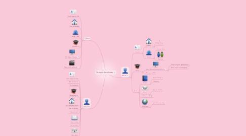 Mind Map: Groupe Kakahuète