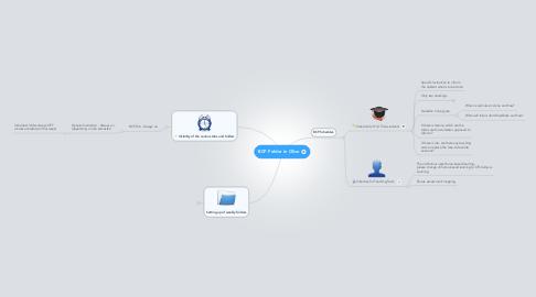 Mind Map: BCP Folder in Olive