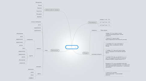 Mind Map: Вконтакте