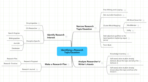 Mind Map: Identifying a Research Topic/Question