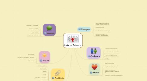 Mind Map: Líder do Futuro