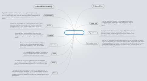 Mind Map: Multimedia Products