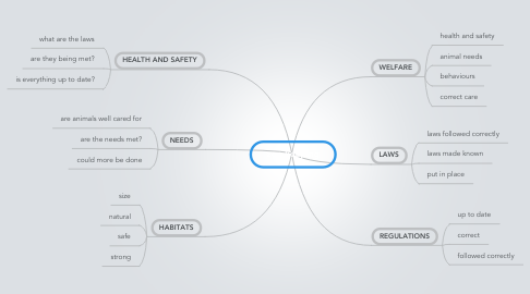 Mind Map: zoo keeping