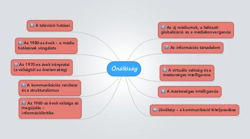Mind Map: Önállóság