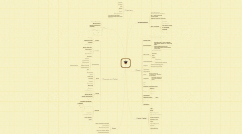 Mind Map: Свобода