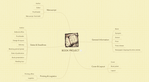 Mind Map: BOOK PROJECT