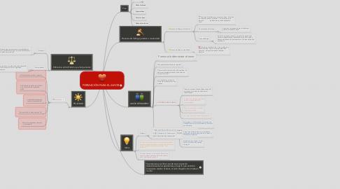 Mind Map: FORMACIÓN PARA EL AMOR