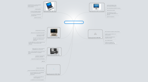 Mind Map: AVANCES DEL COMPUTADOR