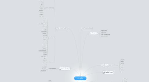 Mind Map: Language and Vocabulary Development