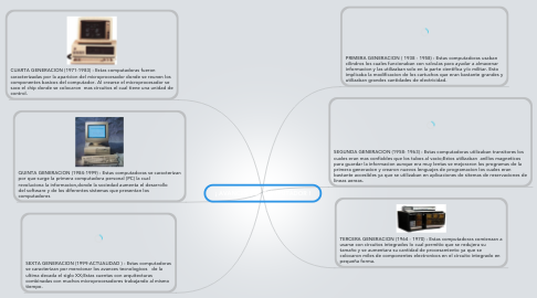 Mind Map: ¡ AVANCES DEL COMPUTADOR !