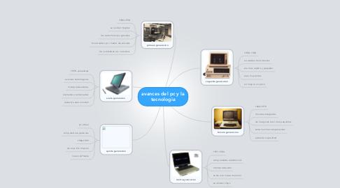 Mind Map: avances del pc y la tecnologia