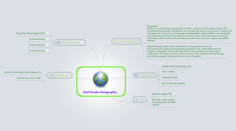 Mind Map: 2nd Grade Geography