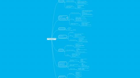 Mind Map: CURSO DE PROFUNDIZACIÓN EN GNU/LINUX