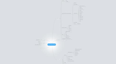 Mind Map: Copy of Křižovatka