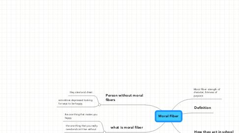 Mind Map: Moral Fiber