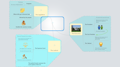 Mind Map: The Branches of the Government