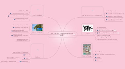 Mind Map: The Life and Times of Samantha Klein