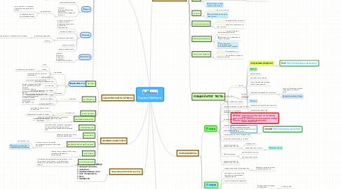 Mind Map: Сервис Nethouse