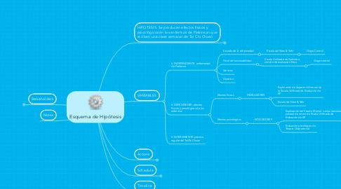 Mind Map: Esquema de Hipótesis