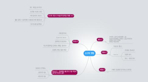 Mind Map: 소구의 방법