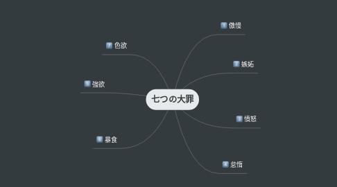 Mind Map: 七つの大罪