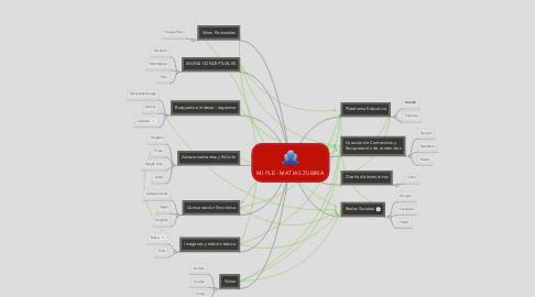 Mind Map: MI PLE - MATIAS ZUBIRIA