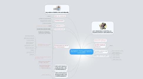 Mind Map: LEY ORGÁNICA CONTRA LA DELINCUENCIA ORGANIZADA.  Y LEY SOBRE EL DELITO DE CONTRABANDO