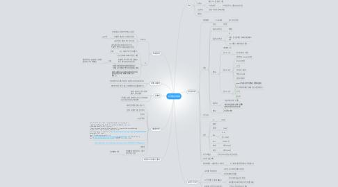Mind Map: 디지털 낀세대