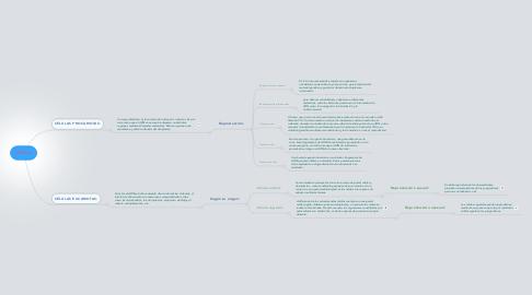 Mind Map: Células.