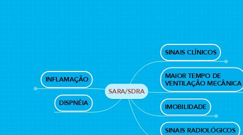 Mind Map: SARA/SDRA