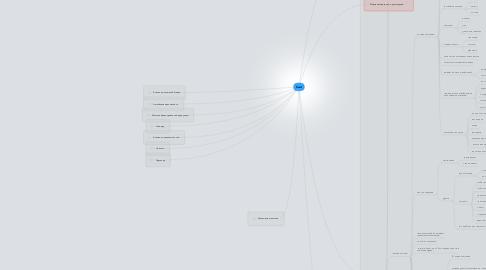 Mind Map: Сайт