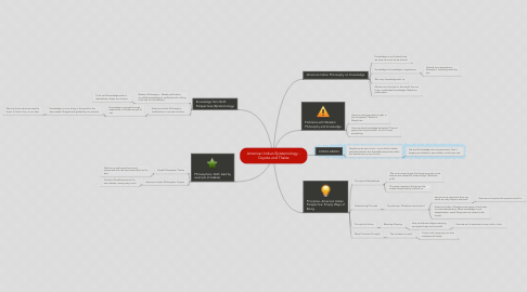 Mind Map: American Indian Epistemology - Coyote and Thales